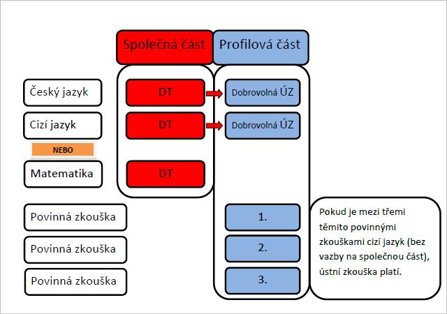 Grafické schéma struktury MZ